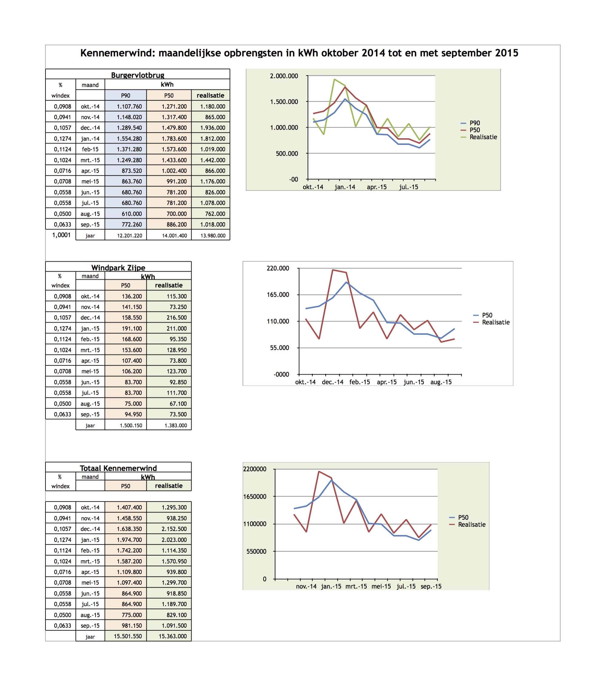 Doorlopende-opbrengsten-KEN-en-BVB-molens-tm-september-2015-cb