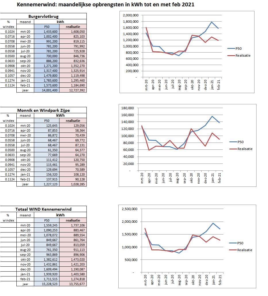 Doorlopende jaaropbrengsten KEN BVB